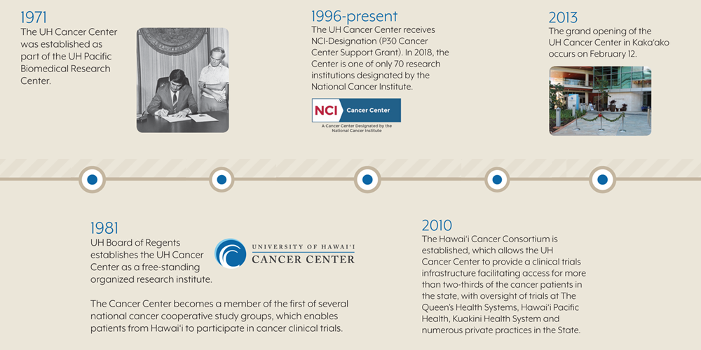 The UH Cancer Center historical timeline from 1971 to present